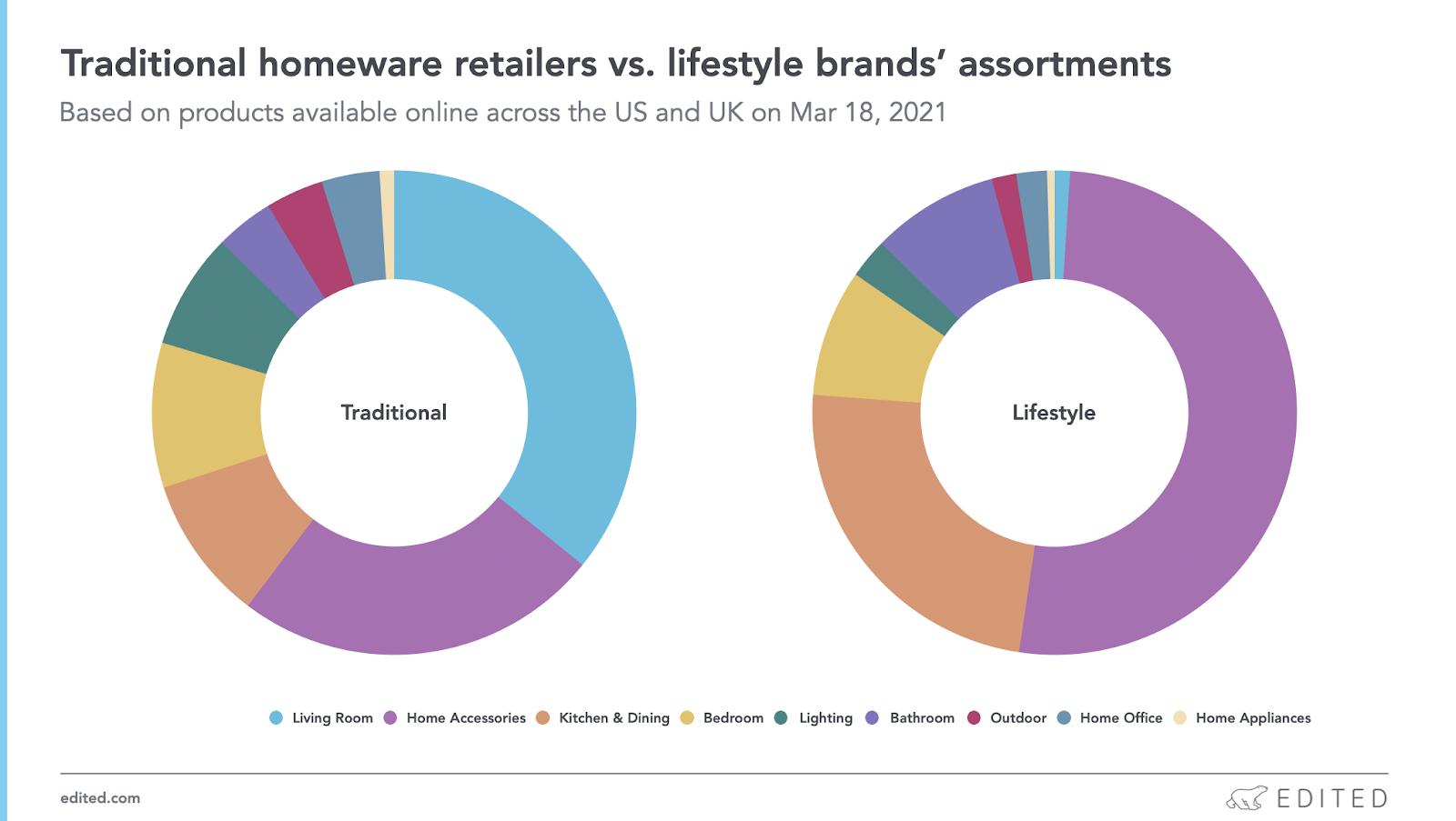 homeware retailers